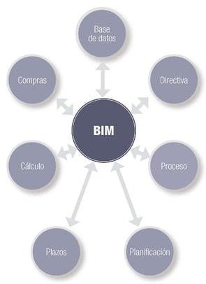 BIM_Modelo de coordinación